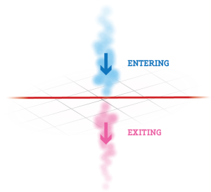 Diagram showing blue fountains representing entries and pink fountains representing exits.
